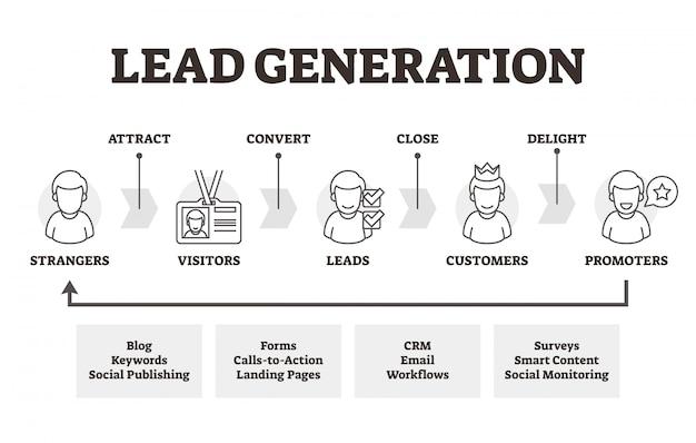 Schéma de principe du marketing éducatif de génération de leads Vecteur Premium