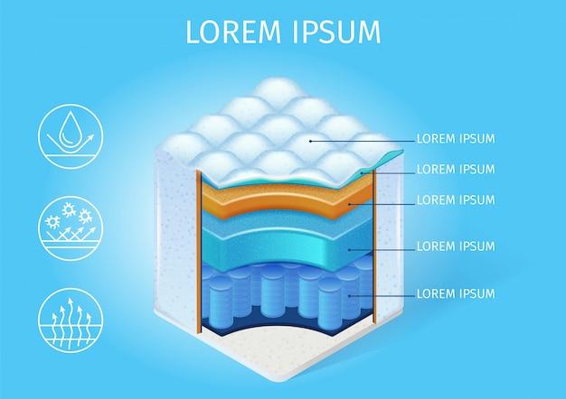 Schéma vectoriel de structure de matelas orthopédique Vecteur Premium