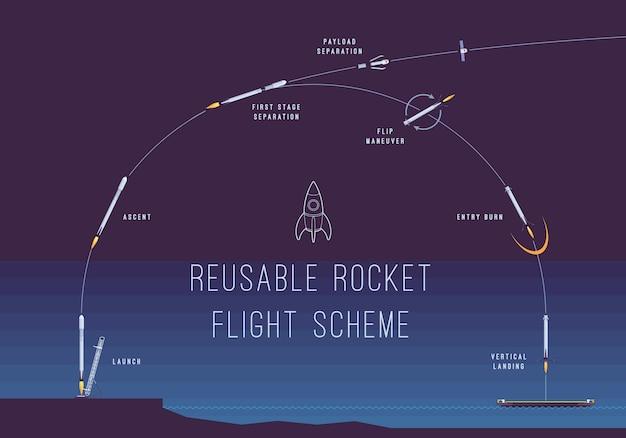 Schéma de vol de fusée réutilisable Vecteur Premium
