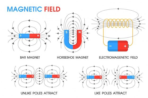 Science physique sur le mouvement des champs magnétiques Vecteur Premium