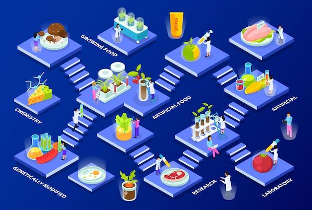 Scientifiques Avec Du Matériel De Laboratoire Et Des Produits Alimentaires Artificiels Composition Isométrique à Plusieurs étages Sur Bleu Vecteur gratuit