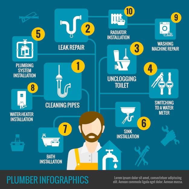Set d'infographie plombier Vecteur gratuit