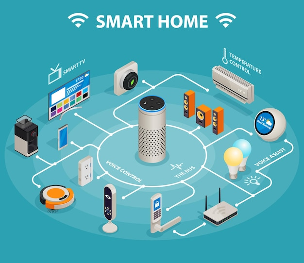 Smart Home Iot Internet Des Objets Contrôle Le Confort Et La Sécurité Résumé D'affiche Infographique Isométrique Vecteur Premium