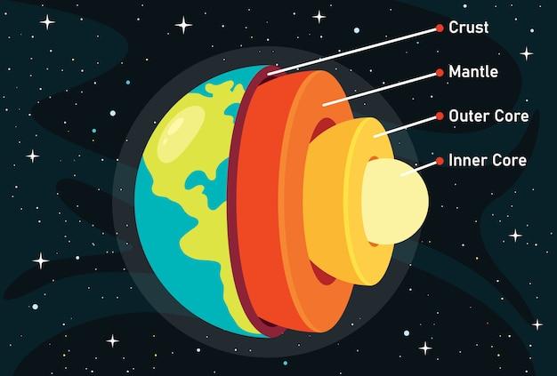La Structure De La Planète Terre Vecteur Premium