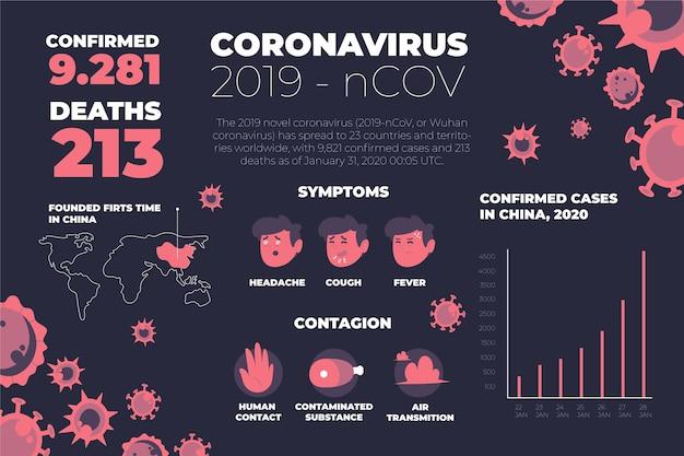 Symptômes Et Statistiques Du Coronavirus De Wuhan Vecteur gratuit