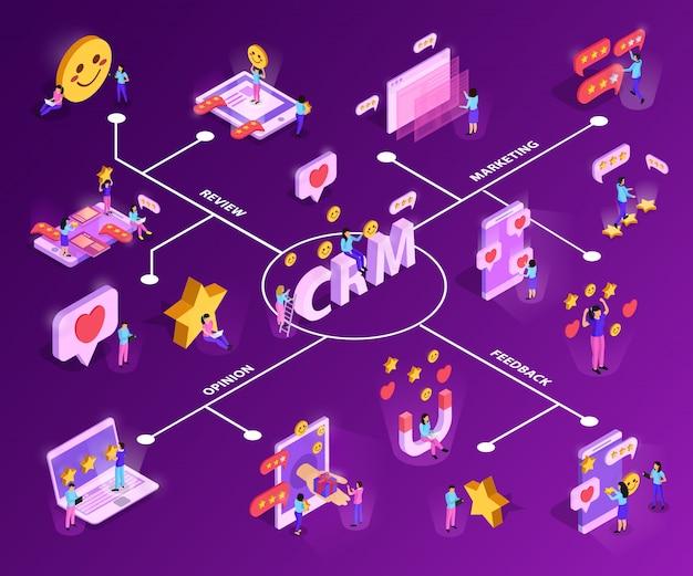 Système Crm Avec Attraction Du Client Et Organigramme Isométrique De Rétroaction Sur Violet Vecteur gratuit