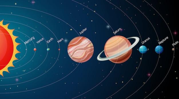 Système Solaire Dans La Galaxie Vecteur gratuit