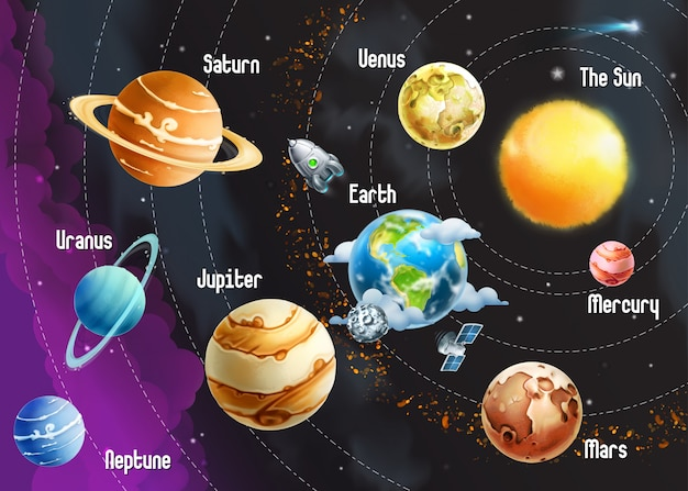 Système Solaire Des Planètes, Illustration Vectorielle Horizontale Vecteur Premium