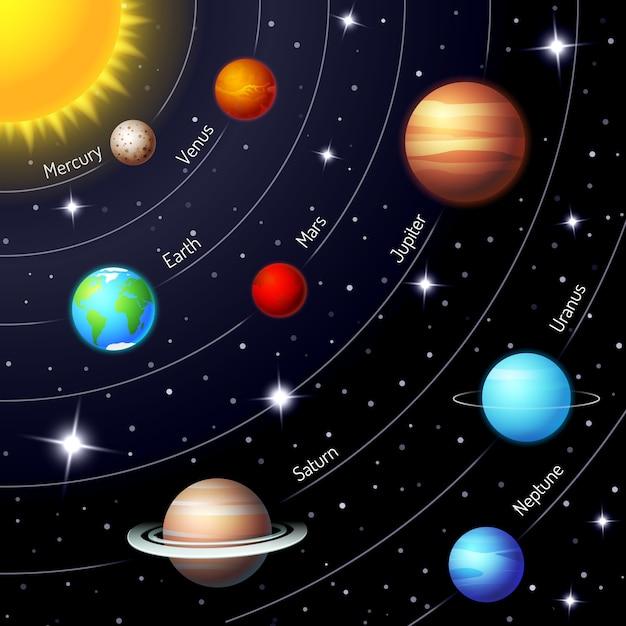 Système Solaire Vecteur Coloré Montrant Les Positions Et Les Orbites Du Soleil Terre Mars Mercure Jupiter Saturne Uranus Neptune Dans Un Ciel Nocturne Scintillant Avec Des étoiles Vecteur gratuit