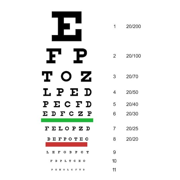 Test de graphique oculaire. tableau de snellen. Vecteur Premium