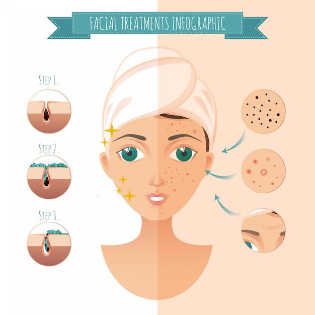 Traitements Faciaux Infographiques. Icônes Faciales D'acné, Boutons, Rides, Masque Facial Vecteur Premium