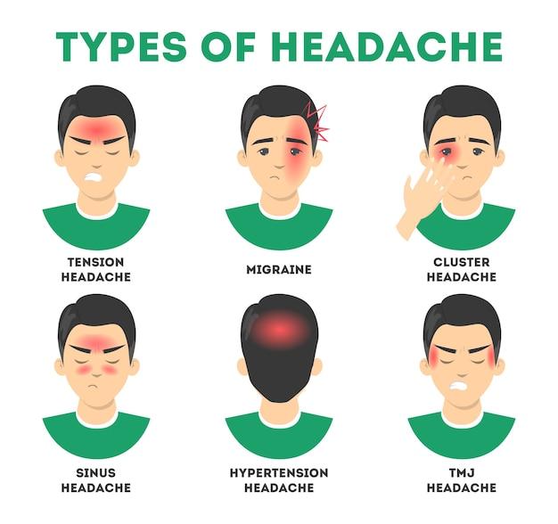 Types D'ensemble De Maux De Tête. Stress Et Mal De Sinus, Migraine Vecteur Premium