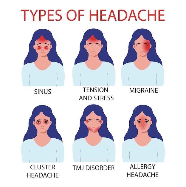 Types De Maux De Tête. Allergie, Atm Douleurs De L'articulation Temporo-mandibulaire, Céphalées En Grappe, Migraine, Sinus, Tension Et Stress. Illustration Vectorielle. Vecteur Premium