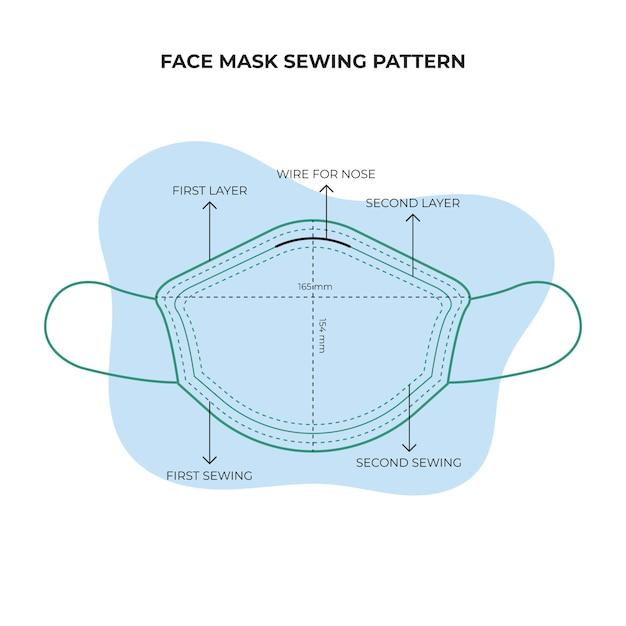 Vue De Face Du Patron De Couture Du Masque Vecteur gratuit