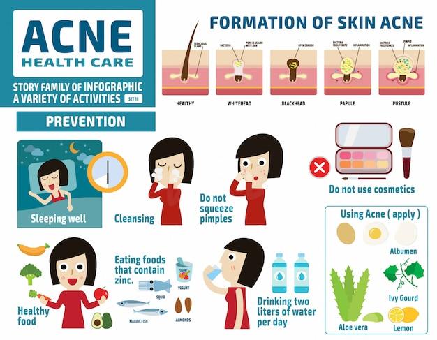 Acné y proteger. concepto de cuidado de la salud. elementos infográficos. Vector Premium