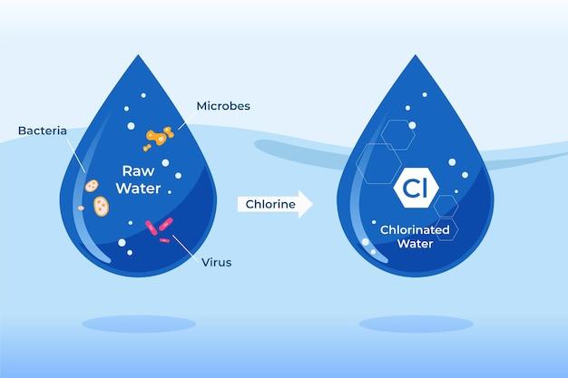 Agua cruda desinfectada con cloro | Vector Gratis