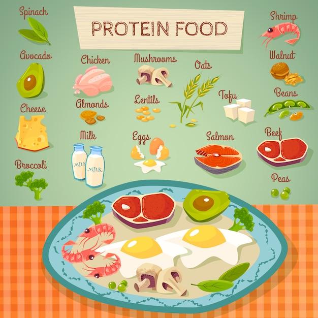 Alimentos crudos de proteínas y fondo cocido vector gratuito