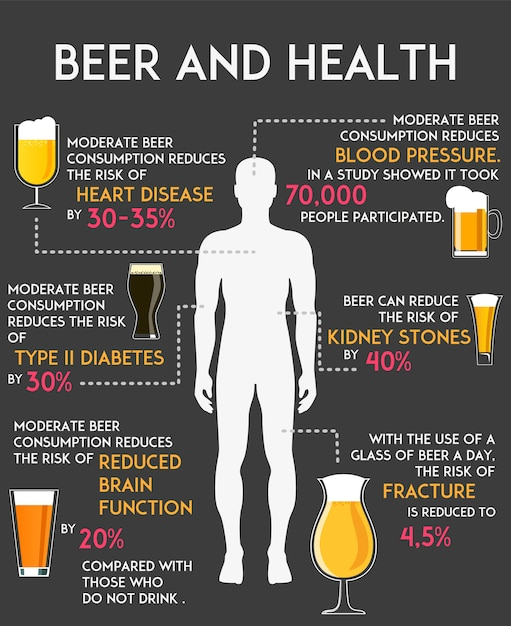 Beber alcohol cerveza influye en tu cuerpo y salud infografía Vector Premium