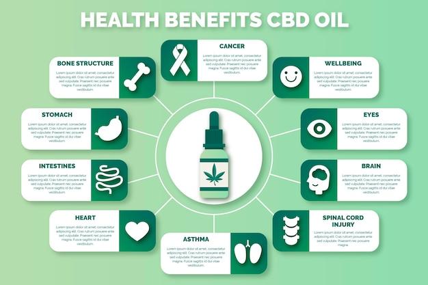 Beneficios del aceite de cannabis - infografía vector gratuito