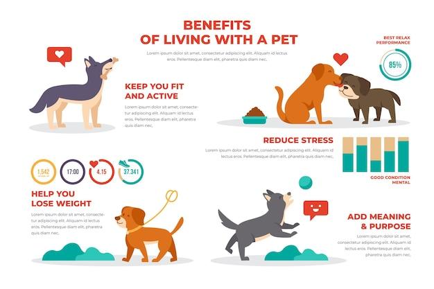 Beneficios de vivir con un póster de mascota vector gratuito