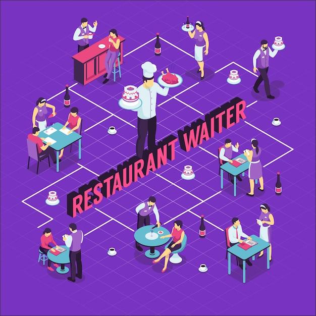 Camarero del restaurante durante el trabajo y visitantes en el diagrama de flujo isométrico de las mesas en púrpura vector gratuito