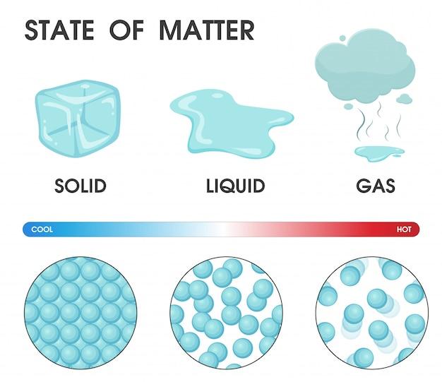 Cambiando el estado de la materia de sólido, líquido y gas. Vector Premium
