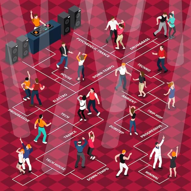 Cartel de diagrama de flujo isométrico de movimientos de personas bailando vector gratuito