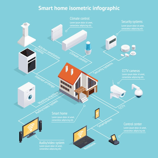Cartel de infografía isométrica de casa inteligente vector gratuito