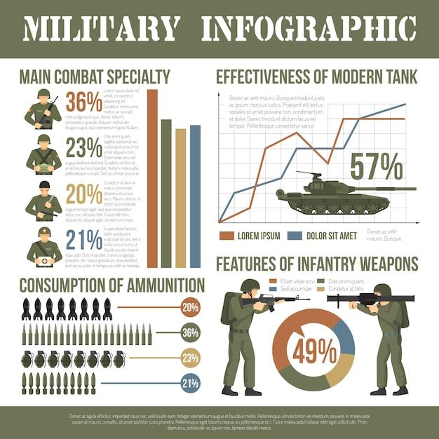 Cartel plano de la infografía del ejército militar vector gratuito