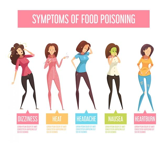 Carteles y síntomas de intoxicación alimentaria mujeres dibujos animados retro infografía cartel con náuseas vómitos diarrea vector gratuito