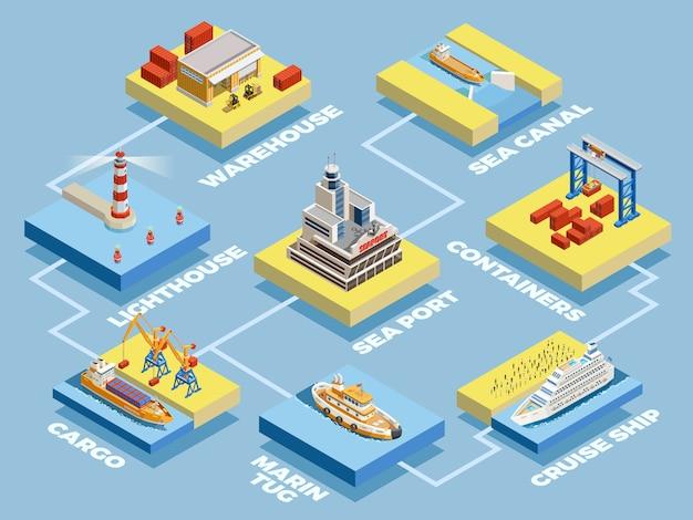 Colección de elementos isométricos del puerto marítimo vector gratuito