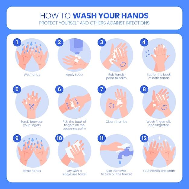 Cómo lavarse las manos concepto vector gratuito