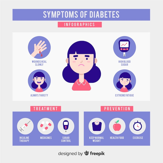 Schreibaby síntomas de diabetes