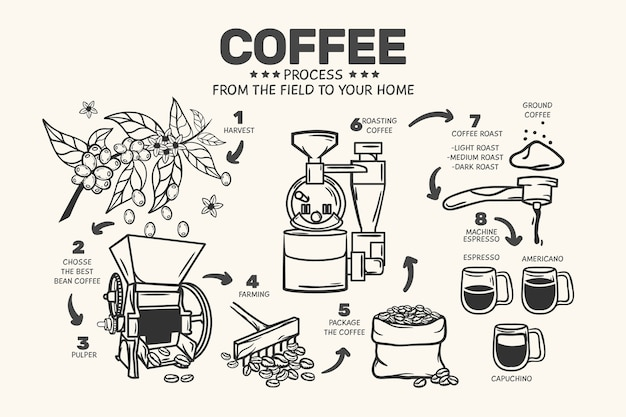 Concepto de café dibujado a mano Vector Premium