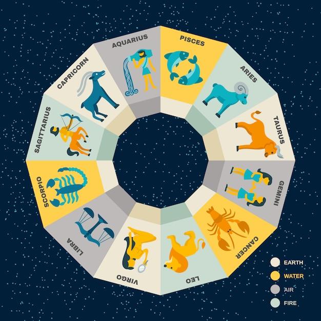 Concepto del círculo del zodiaco vector gratuito