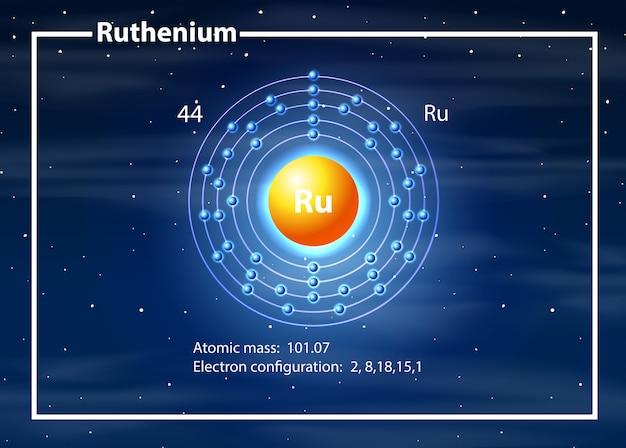 Concepto de diagrama de átomo de rutenio vector gratuito