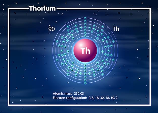 Concepto de diagrama de átomo de torio vector gratuito