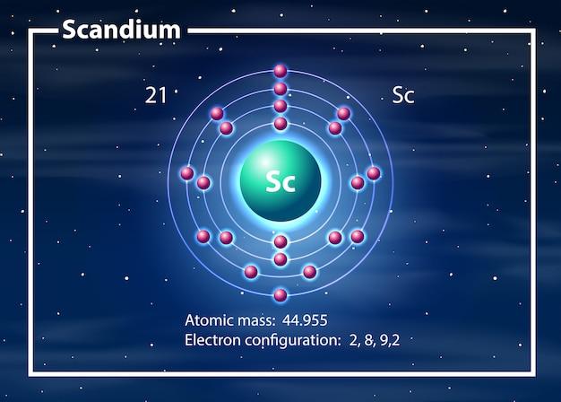 Concepto de diagrama de átomos de escandio vector gratuito