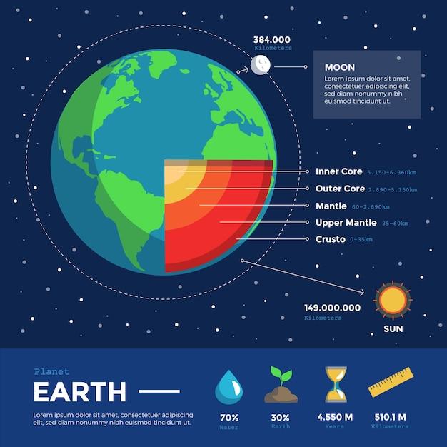 Concepto Para La Estructura De La Tierra Infografía Vector Gratis