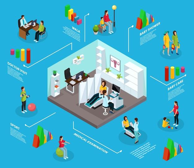 Concepto de infografía de embarazo isométrico con estilo de vida deportivo caminar baby shower visita al médico de cuidado infantil para procedimientos de diagnóstico médico aislados Vector Premium
