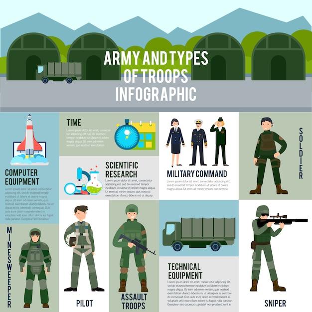 Concepto de infografía plana militar vector gratuito