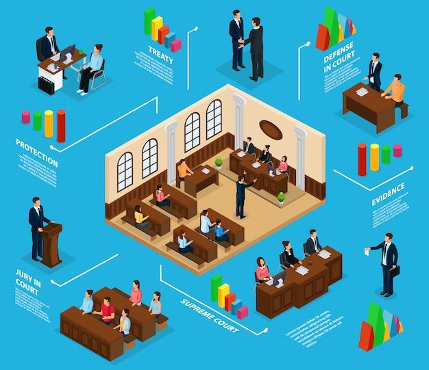Concepto de infografía del sistema judicial isométrico con el abogado del jurado que defiende la sala de la corte suprema del cliente aislada Vector Premium