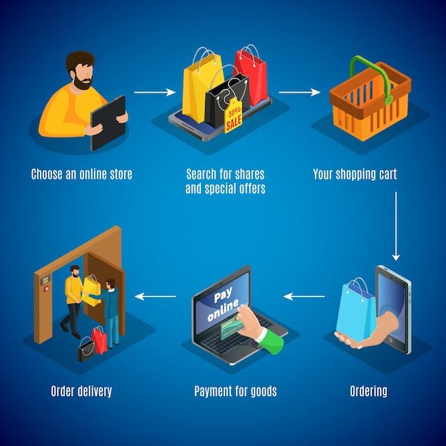 Concepto isométrico de compras en línea con pasos de elección de tienda, descuentos, búsqueda de productos, pedidos de pago y entrega de mercancías, aislado vector gratuito