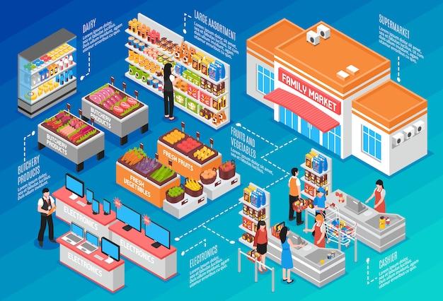 Concepto isométrico de supermercado vector gratuito
