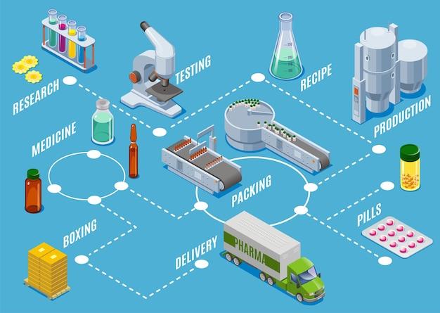 Concepto de proceso de producción de suministros médicos isométricos con pruebas de investigación fabricación embalaje boxing pasos de entrega aislados vector gratuito