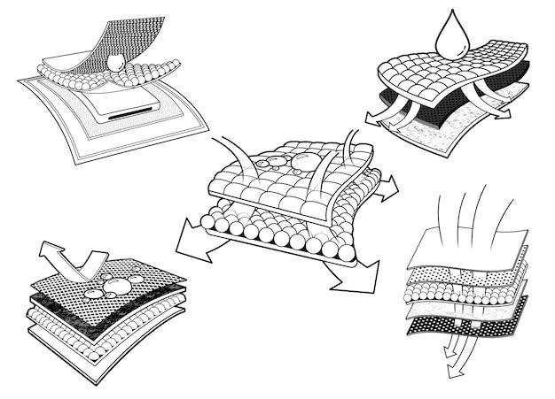 Conjunto de iconos de diseño 3 de sábanas y pañales absorbentes. materiales publicitarios en capas, capas de tela, servilletas, toallas sanitarias, colchones y adultos. Vector Premium