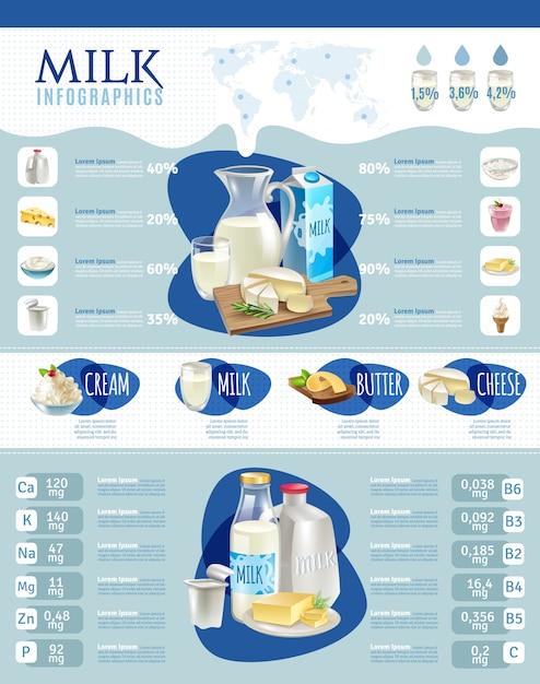 Conjunto de infografía de productos lácteos vector gratuito