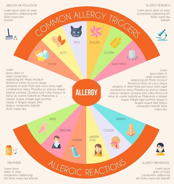 Conjunto de infografías de alergia vector gratuito