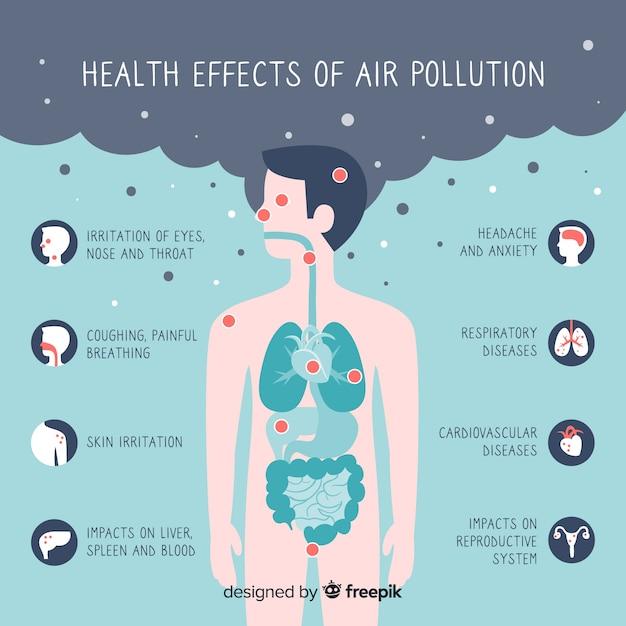 Contaminación en cuerpo humano infografía. vector gratuito