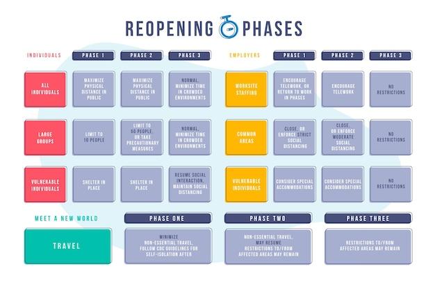 Cronología de reapertura de fases vector gratuito